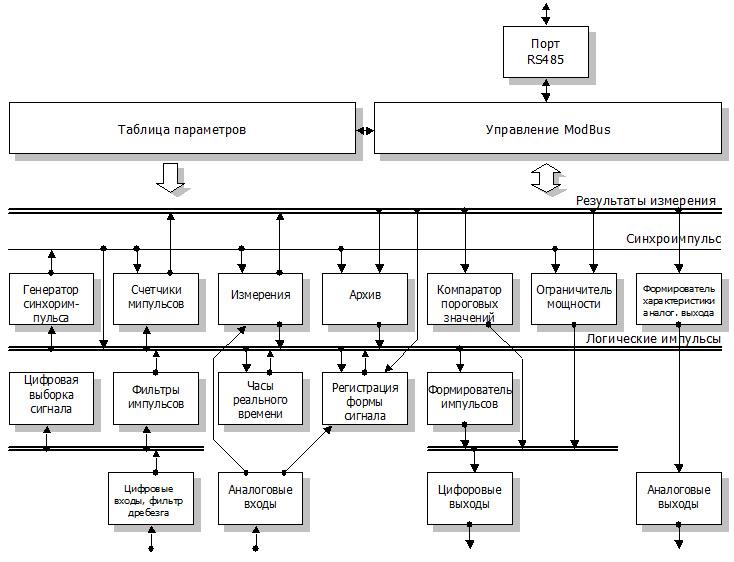 Схема логическая структура